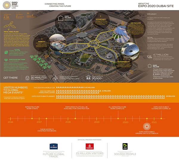 About the EXPO 2020 Dubai Site